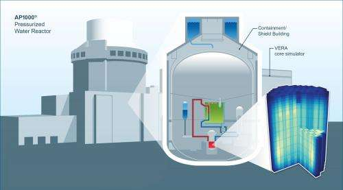 CASL, Westinghouse simulate neutron behavior in AP1000 reactor core