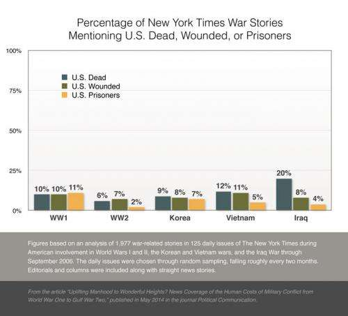 Casualties get scant attention in wartime news, with little change since World War I