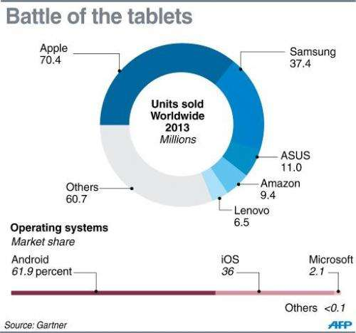 Chart showing the number of tablet computers sold in 2013