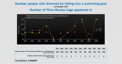 Clearing up confusion between correlation and causation