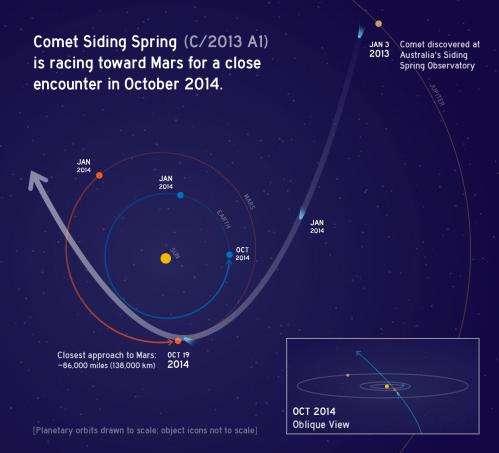 Comet 2013 A1 Siding Spring to buzz Mars
