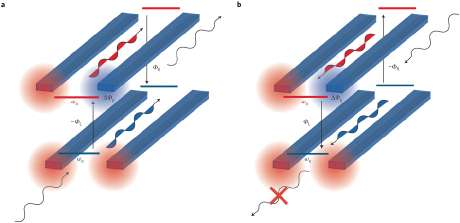 Defying physics, engineers prove a magnetic field for light