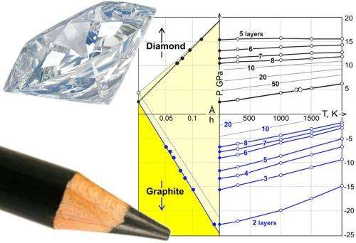 Diamond film possible without the pressure