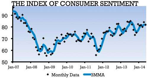 Dismal wage prospects main concern of consumers
