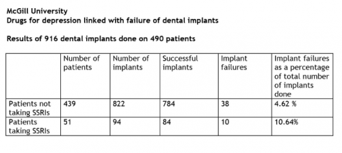 Drugs for depression linked with failure of dental implants