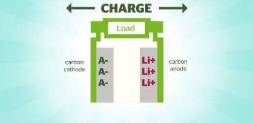Power Japan Plus announces dual carbon battery that charges 20 times faster than current lithium ion batteries
