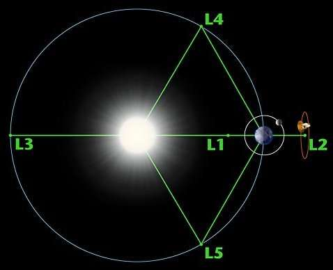 Diagram Of The Sun And The Planets.Earth S Orbit Around The Sun