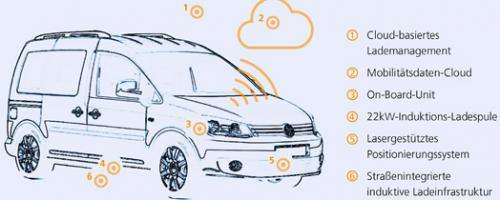 E-car sharing comes of age