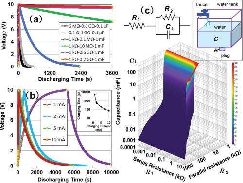 Can capacitors in electrical circuits provide large-scale ... on