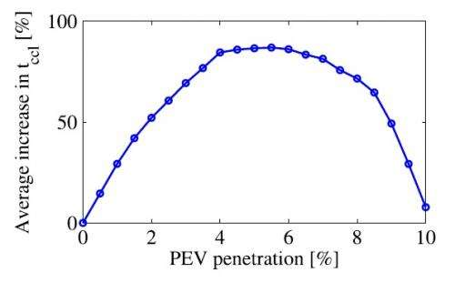 EV power grid stability