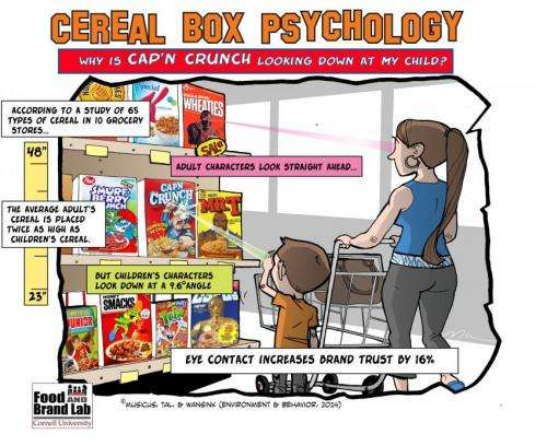 Eyes in the cereal aisle -- how Cap'n Crunch's gaze is influencing your purchasing