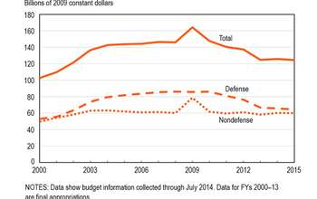 Federal budget authority for R&D in FY 2014 rises slightly