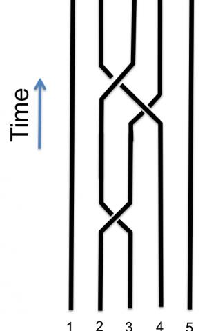 fibonacci quasiparticle braids