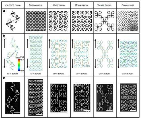 Fractal wire patterns enhance stretchability of electronic devices