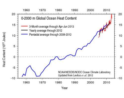 Global Warming: The Conversation We Need to Have