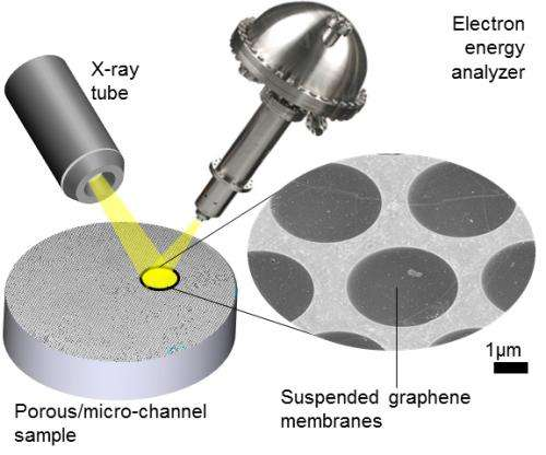 Graphene offers X-ray photoelectron spectroscopy a window of opportunity