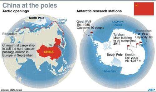 Graphic on China's activities in the north and south polar regions