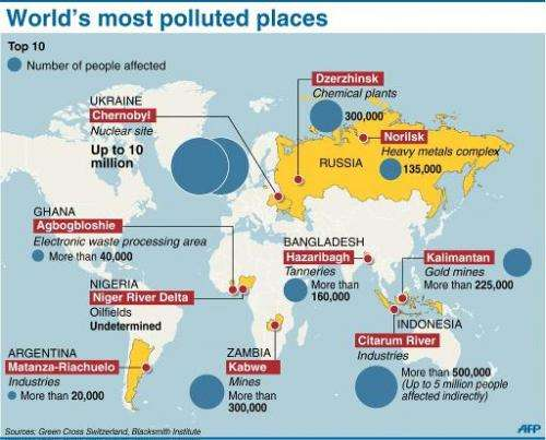 Graphic showing the world's top 10 worst polluted places, according to a 2013 study by US-based environment watchdog Blacksmith