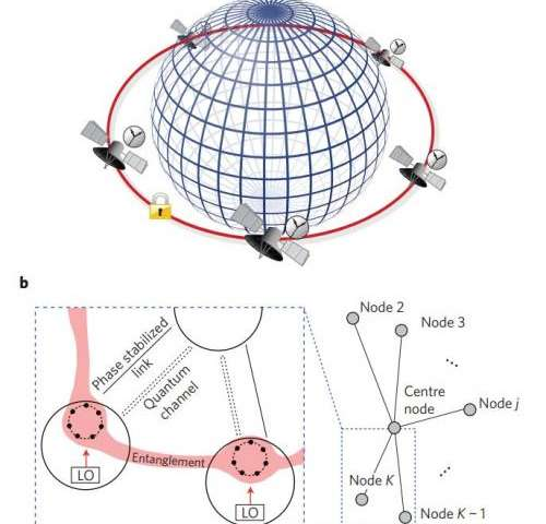 Theorists propose globally networked entangled atomic clock
