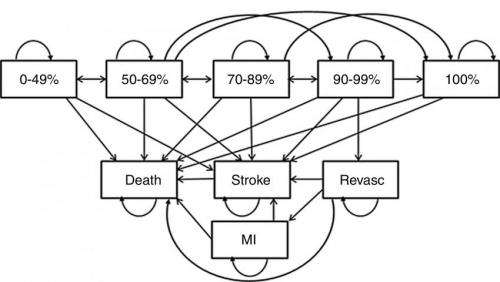 Imaging identifies asymptomatic people at risk for stroke