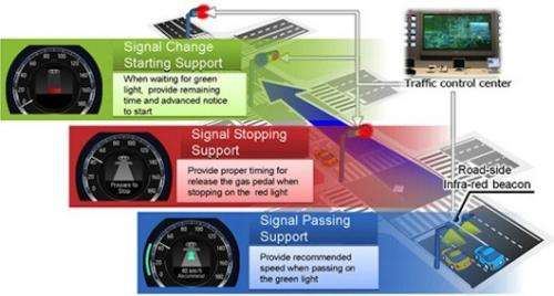 Honda to test driving support system that utilizes traffic signal information