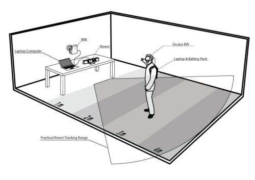 How to build a virtual reality system – in your living room