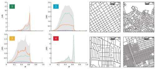 Study using OpenStreetMap and mathematics reveals there are only four unique city topologies