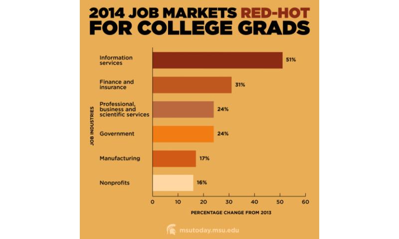 Jobs plentiful for college grads