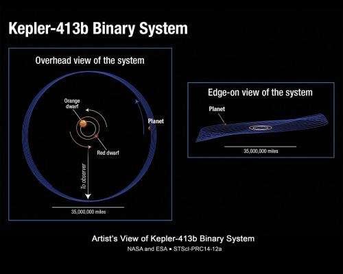 Kepler finds a very wobbly planet