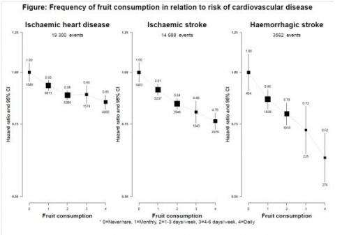 Fruit consumption cuts CVD risk by up to 40 percent
