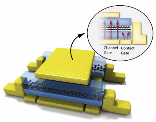 Tunable quantum behavior observed in bilayer graphene
