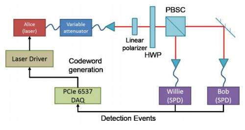 Researchers develop covert optical communication system