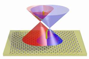 Layered graphene sandwich for next generation electronics