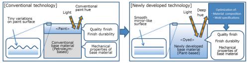 Mazda develops bioplastic for exterior car parts