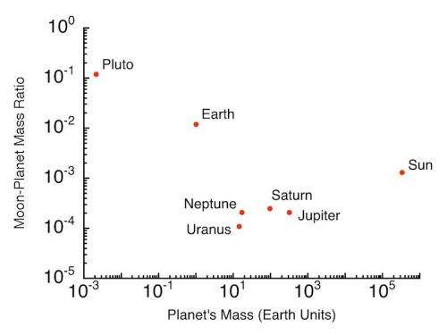 Moon-planet mass ratios