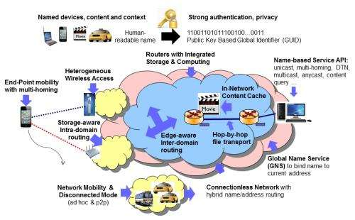 Moving towards a more robust, secure and agile Internet