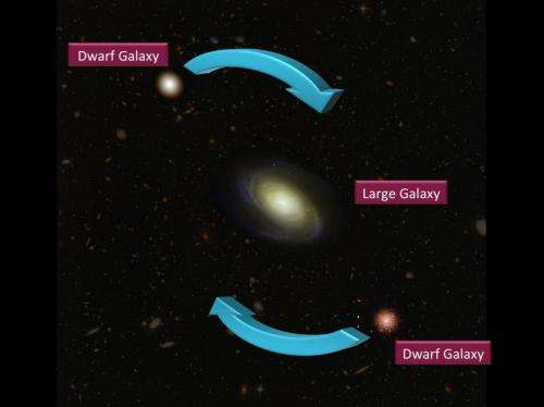 Mysterious dance of dwarfs may force a cosmic rethink
