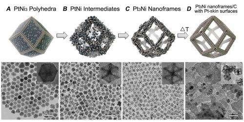 Nanoframe of mind