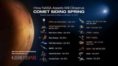 NASA Prepares its Science Fleet for Oct. 19 Mars Comet Encounter