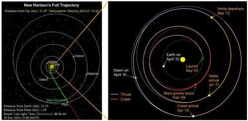 NASA's upcoming Year of the Dwarf Planet