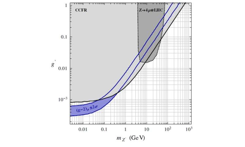 neutrino trident production