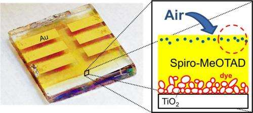 New findings to help extend high efficiency solar cells' lifetime