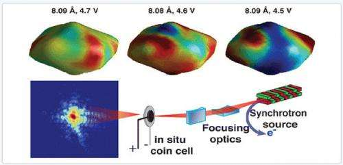 New imaging capability reveals possible key to extending battery lifetime, capacity
