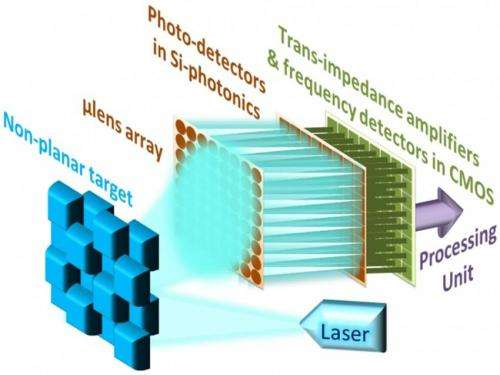 New laser sensing technology for self-driving cars, smartphones and 3-D video games