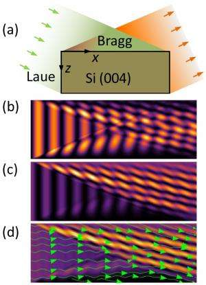 New modeling tool developed for imaging atomic displacement in crystals