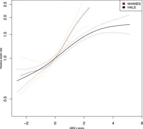 New study supports body shape index as predictor of mortality