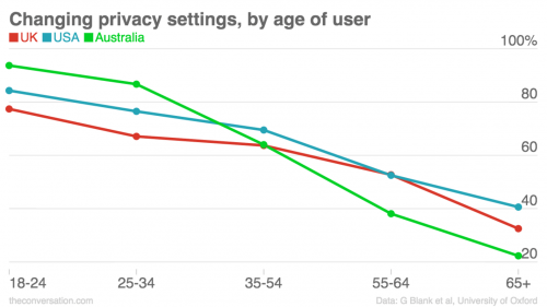 No, digital natives are not clueless about protecting their privacy online
