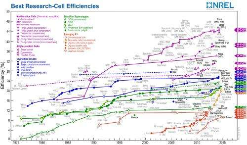 NREL demonstrates 45.7% efficiency for concentrator solar cell