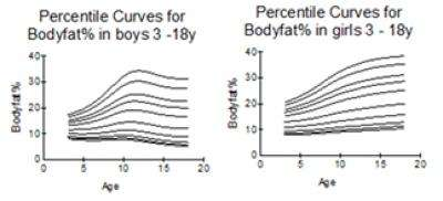 Obese youths have a nearly 6 fold risk of hypertension