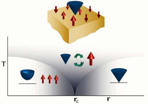 One kind of supersymmetry shown to emerge naturally